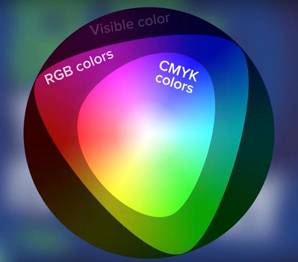 02 color space - Není barva na monitoru jako barva na papíře